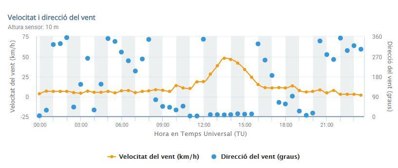 Figura 11. Direcció (punts blaus) i intensitat del vent (línia taronja) de l'estació automàtica de Guardiola de Berguedà