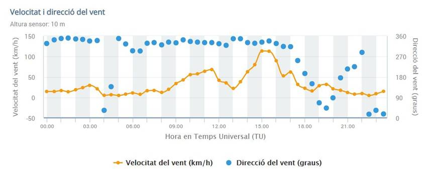 Figura 10. Direcció (punts blaus) i intensitat del vent (línia taronja) de l'estació automàtica del Santuari de Queralt