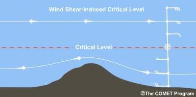 Figura 3. Nivell crític per sobre del cim generat per la cisalla del vent