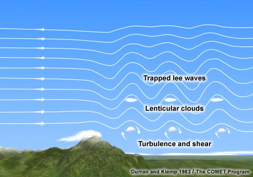 Figura 1. Ones de muntanya i nuvolositat associada
