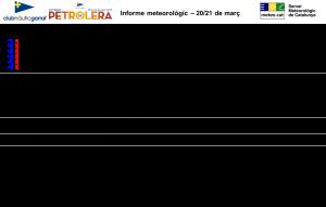 informe_meteo_regates_2