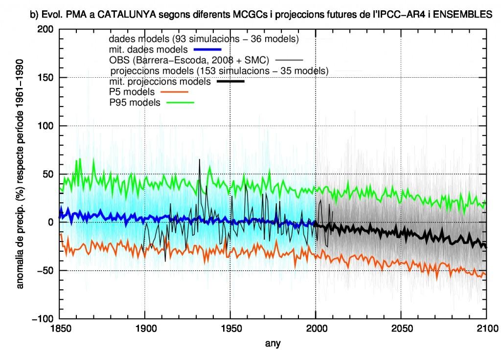 Evolució temporal (1850-2100) de les anomalies projectades de precipitació mitjana anual a Catalunya a partir de les simulacions globals de l'informe de l'IPCC-AR4