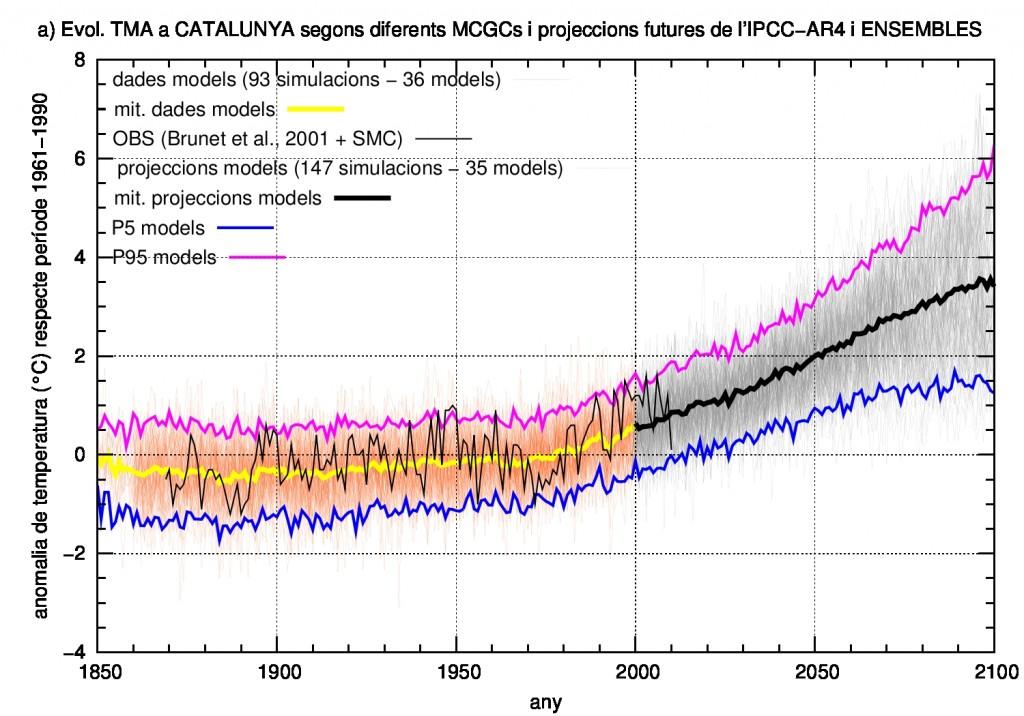 Evolució temporal (1850-2100) de les anomalies projectades de temperatura mitjana anual a Catalunya a partir de totes les simulacions globals de l'informe de l'IPCC-AR4