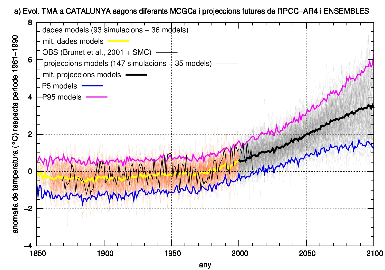 evol-ano_TMA-20C3M+21C-models-vs-OBS-18502100-catala