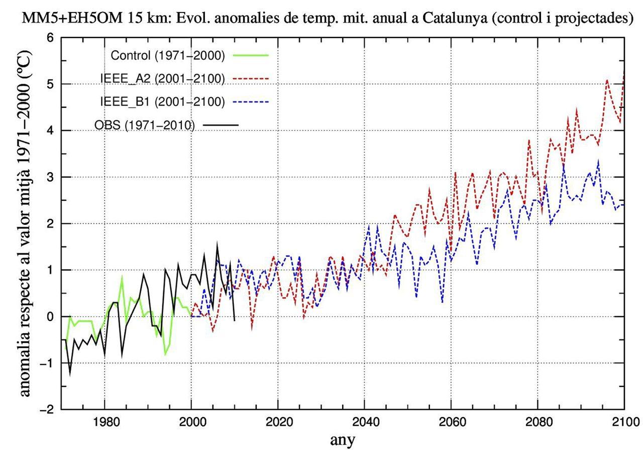 Anomalies de temperatura