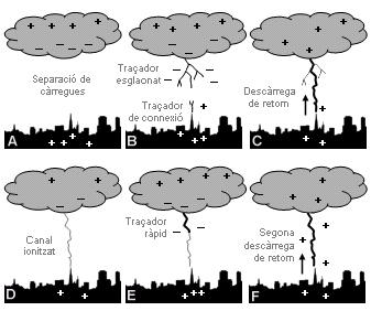tempestes i llamps6
