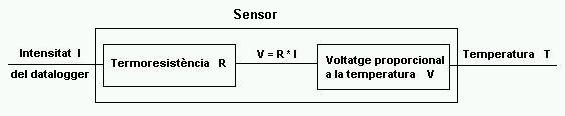 mesures_temperatura_1