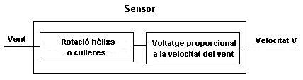 mesura_vent_1