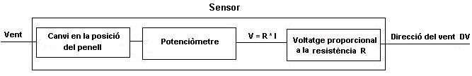 mesura_vent_3_sol
