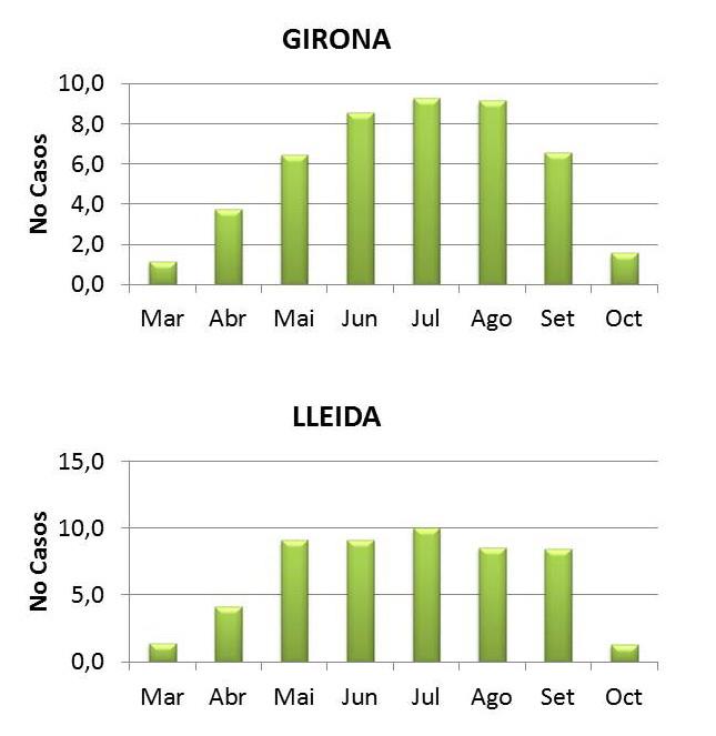 2 Gràfics: num de casos a Girona i num de casos a Lleida