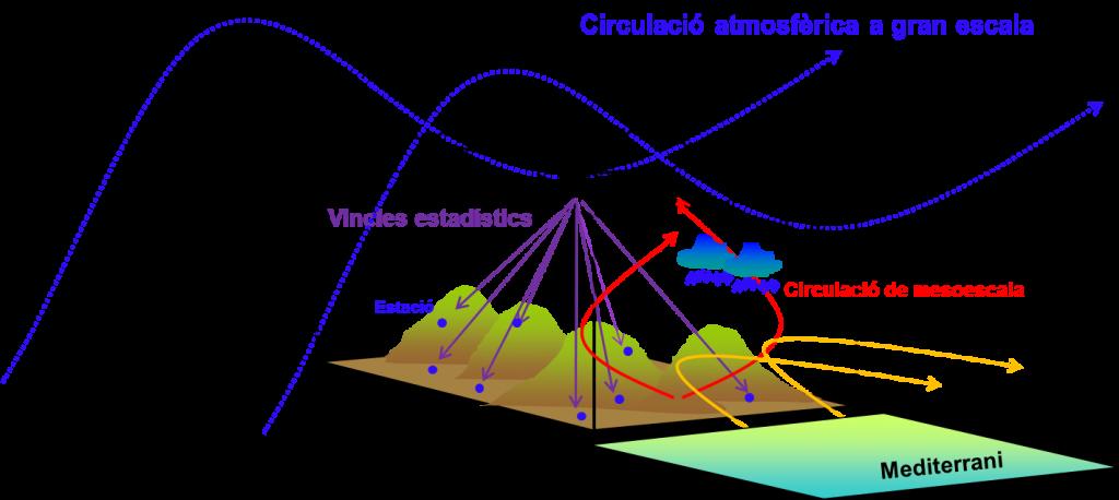 Esquema de les interaccions entre la circulació sinòptica, la mesoescalar i l'orografia a Catalunya
