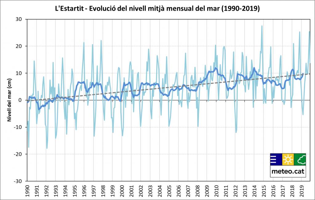 Evolució temporal de les anomalies mitjanes mensuals de nivell mitjà del mar a l'Estartit des de 1990 fins a 2019.