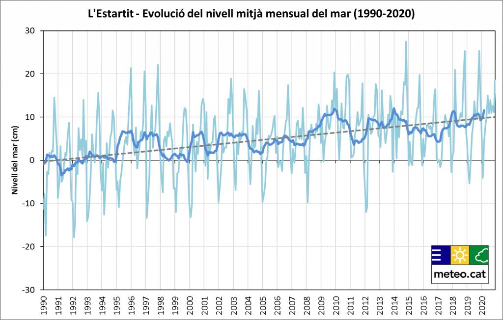 Gràfica de l'evolució del nivell mitjà mensual del mar a l'Estartit (1990-2020)