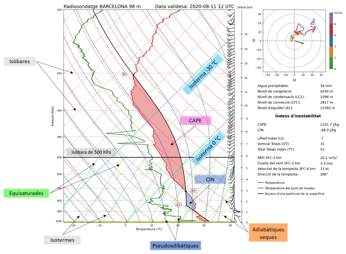 Diagrama radiosondatge